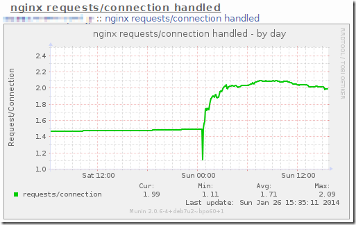 nginx_connection_request