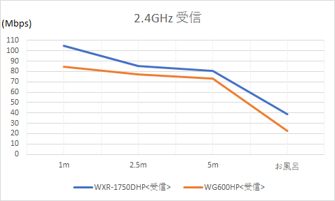 2.4GHzでの受信速度