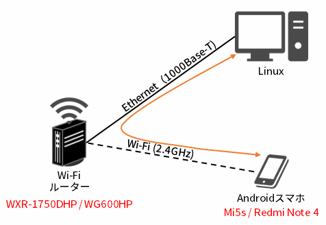 2.4GHzの測定環境