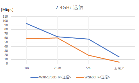2.4GHzでの送信速度
