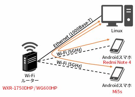 5GHzでの測定環境 (2台)