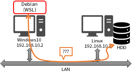 DebianをWindows10上で動かす その6: Linuxとファイルを共有する | メモ