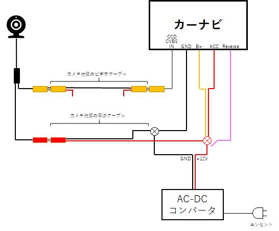 テスト用の配線