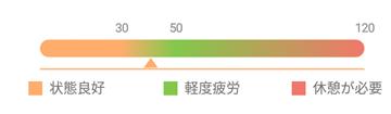 疲労度のグラフと色