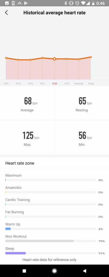 Amazfit Watchアプリ: 心拍数の推移