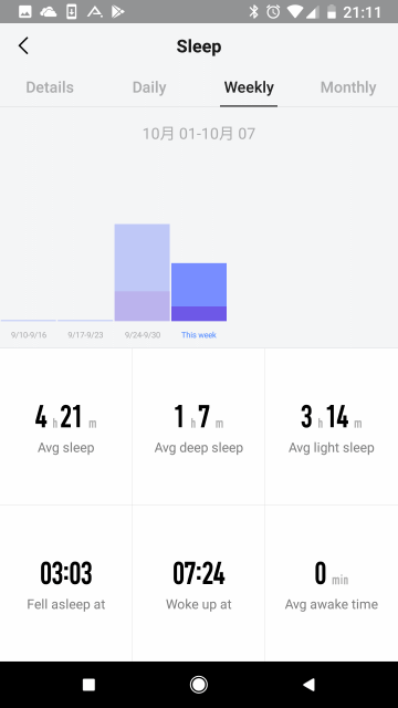 Amazfit Watchアプリ: 睡眠データ Weekly