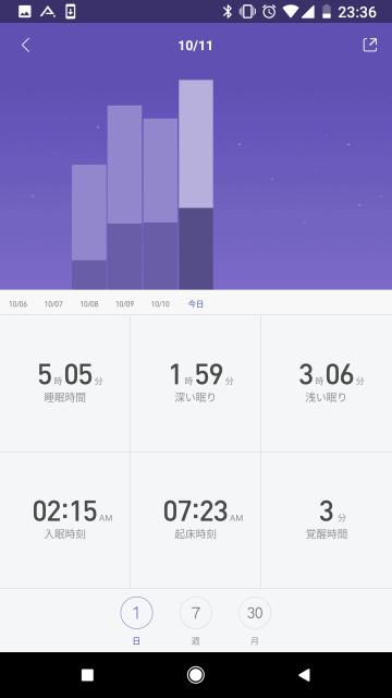 Mi Fitアプリ: 過去データとの比較