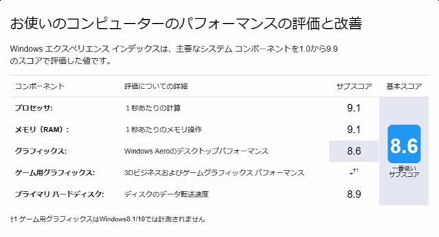 Windowsエクスペリエンスインデックス: Radeon