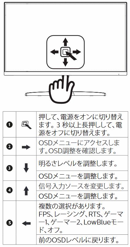 マニュアル記載の操作手順