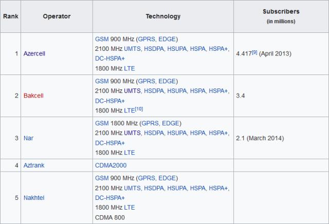 wikipediaの情報