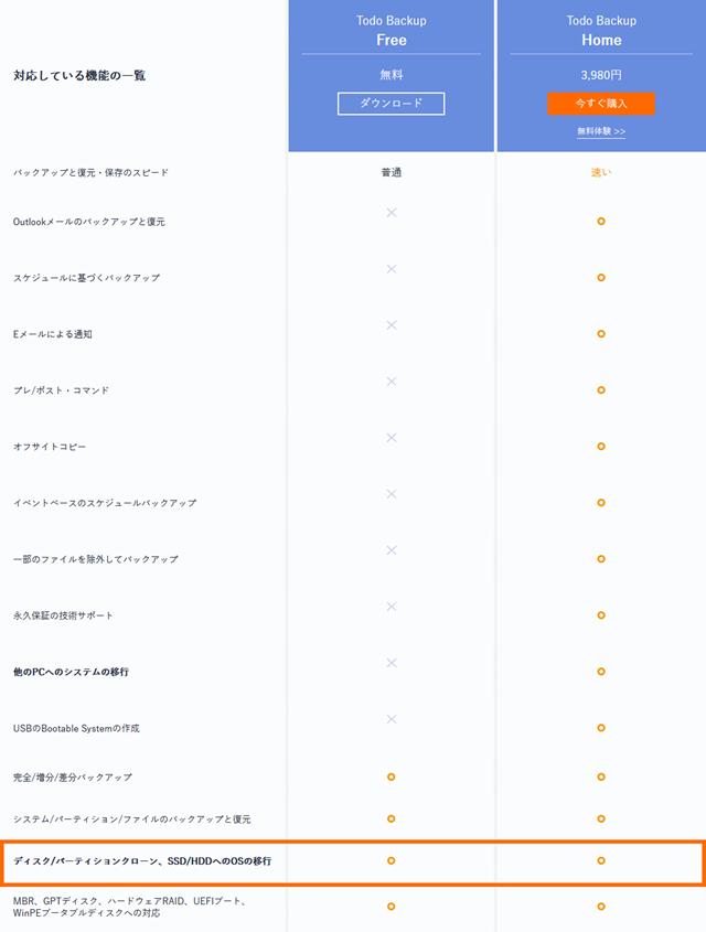 EaseUS Todo Backupのエディションの比較