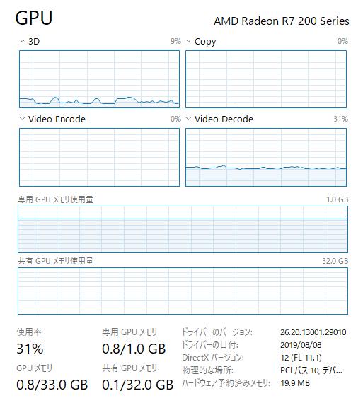 動画再生中のGPU負荷 (R7 250X)